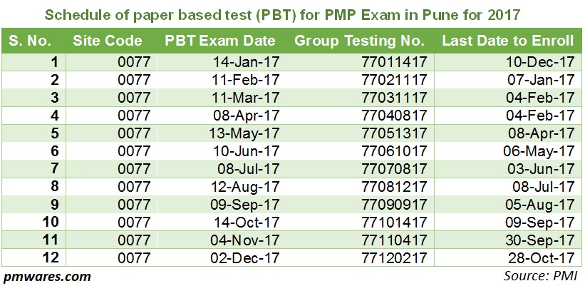 Paper Based Test Pbt For Pmp Exam In Pune In 2017