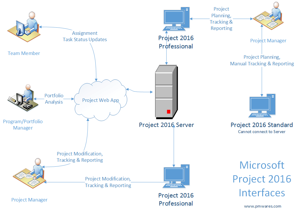 microsoft project server 2016 new features