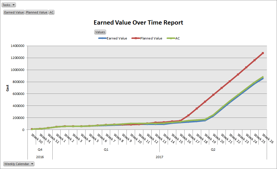 EVM Graph in MS Project