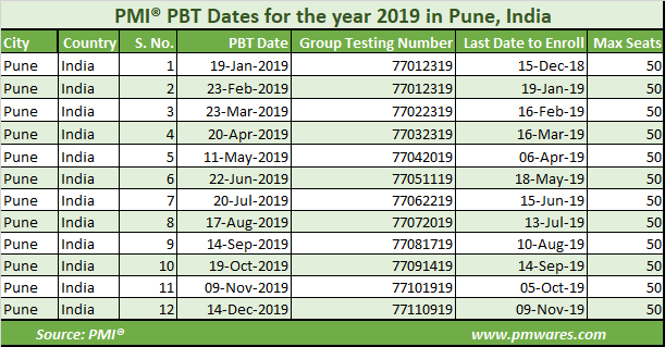 Pmp Paper Based Exam In Pune In 2019 Pmwares