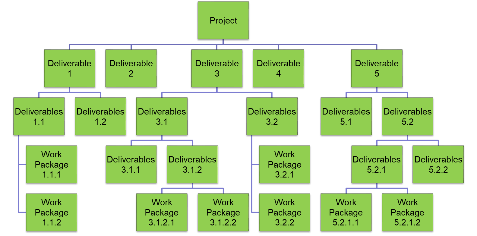 WBS with project deliverables at top level